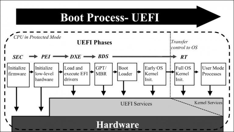 Proceso de UEFI