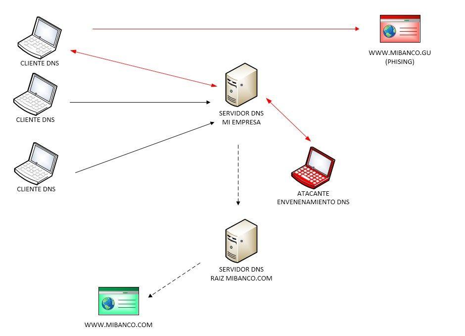 El problema de la seguridad en DNS