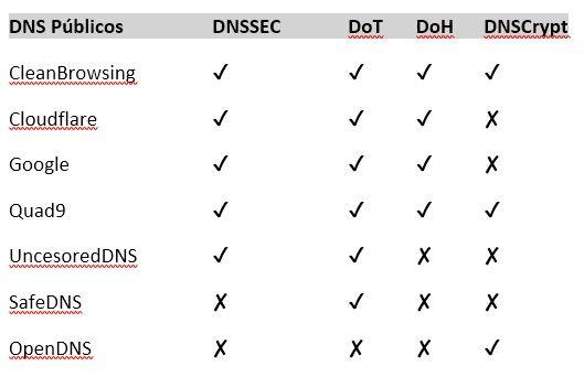 DNS públicos y seguros