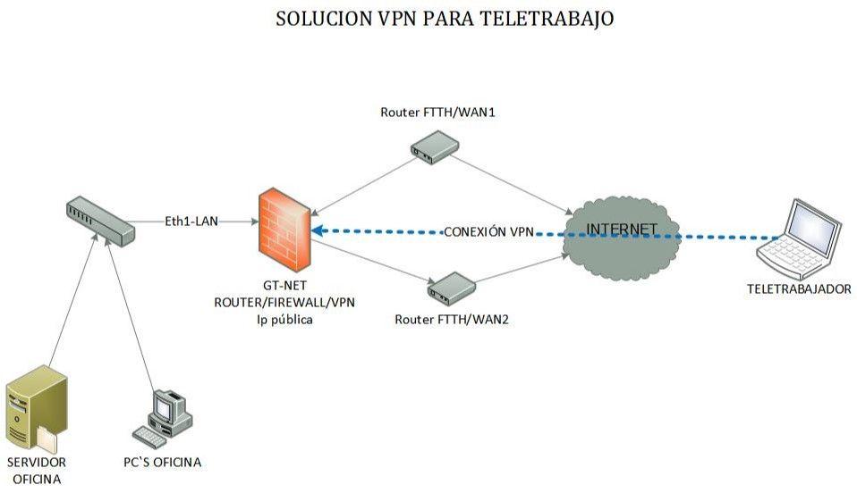 Solución VPN para teletrabajo