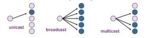 MAC Multicast: Gritando en el mundo Ethernet