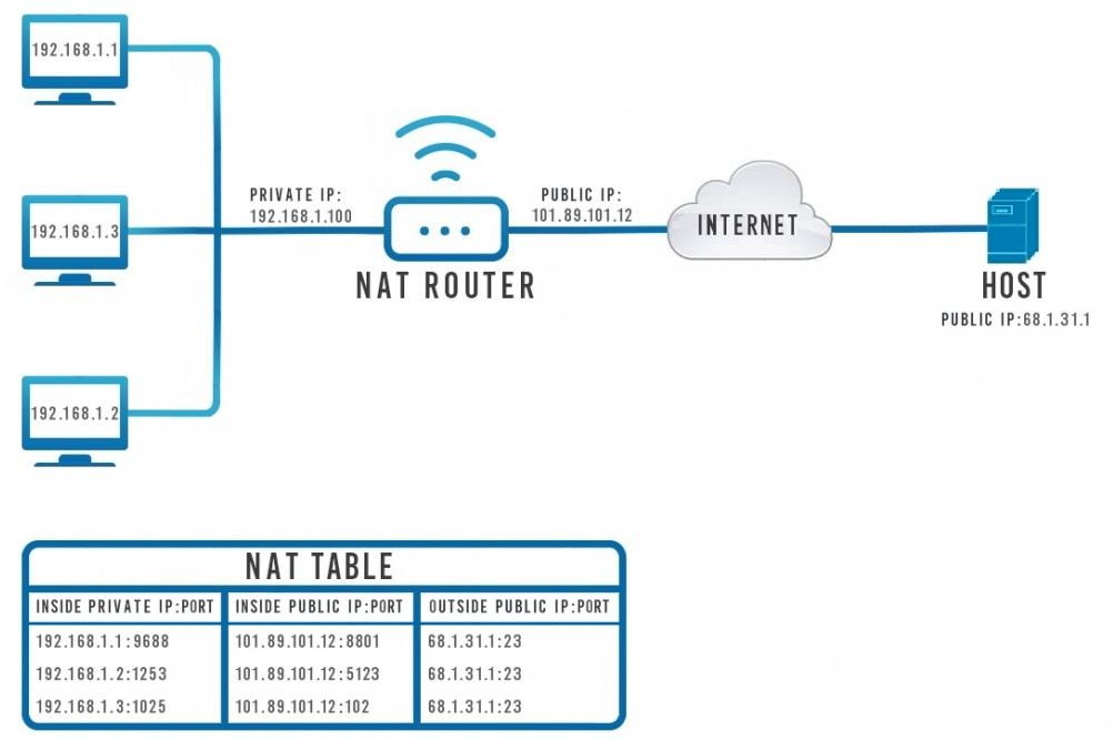 Tipos de firewall: Así protegen nuestros sistemas