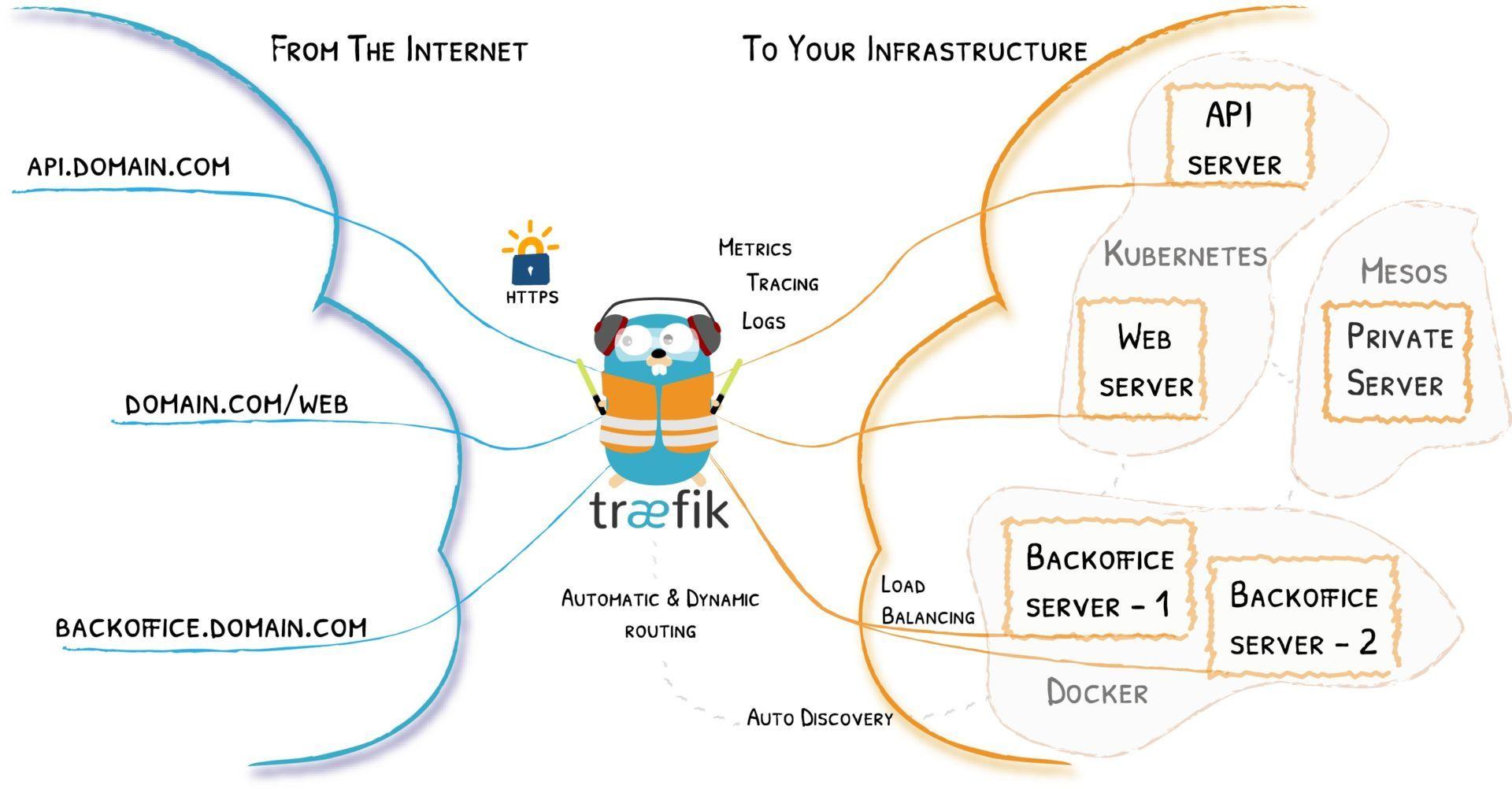 Traefik: Proxy inverso y balanceador de carga para Docker