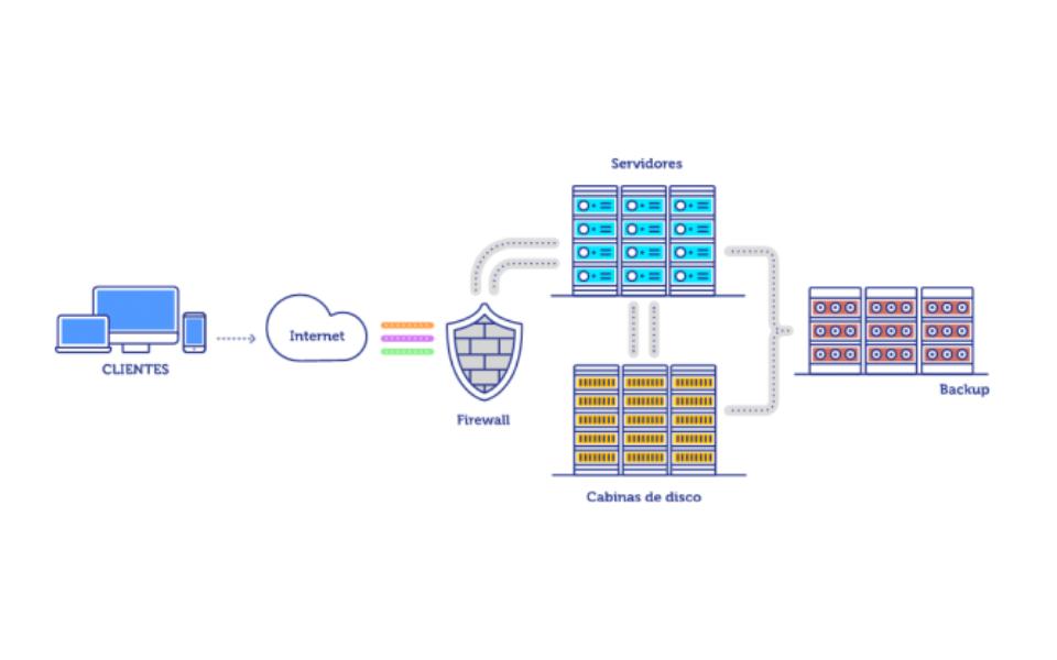 Cloud Computing en la empresa