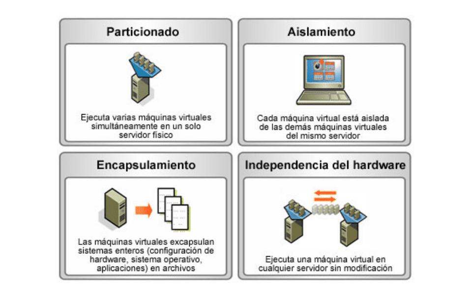 Esquema Virtualización