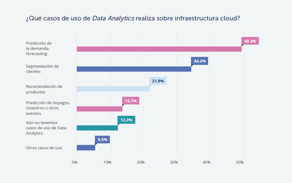 Analítica de Datos Cloud