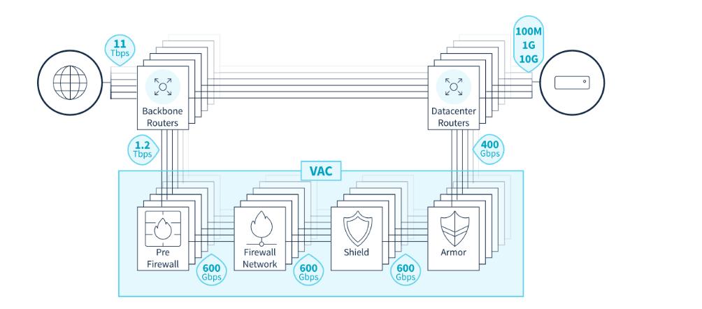 Estructura OVH frente ataques DDos